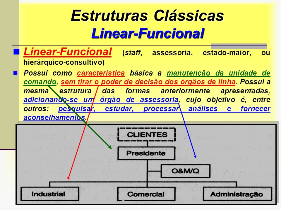 Prof. Sérgio Monteiro Fevereiro 200829 Estruturas Clássicas Linear-Funcional Linear-Funcional (staff, assessoria, estado-maior, ou hierárquico-consult