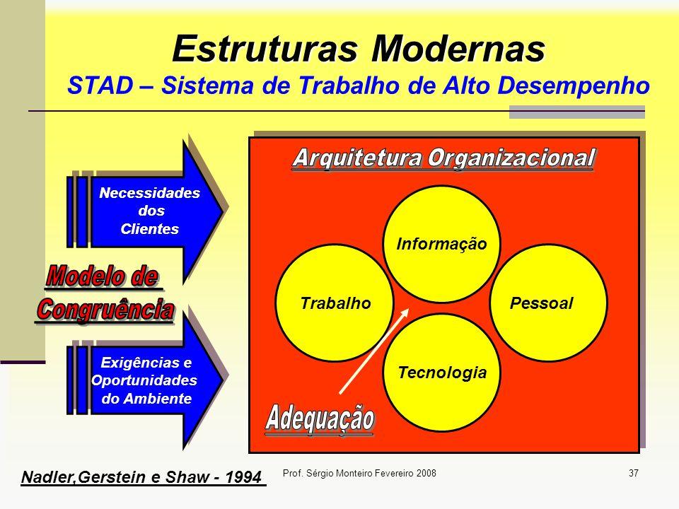 Prof. Sérgio Monteiro Fevereiro 200837 Estruturas Modernas Estruturas Modernas STAD – Sistema de Trabalho de Alto Desempenho Exigências e Oportunidade