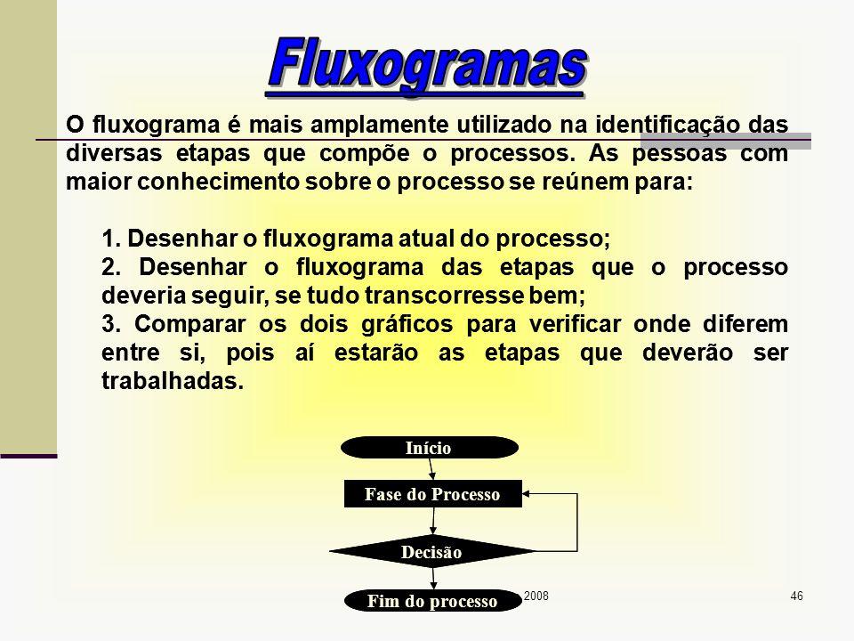 Prof. Sérgio Monteiro Fevereiro 200846 O fluxograma é mais amplamente utilizado na identificação das diversas etapas que compõe o processos. As pessoa