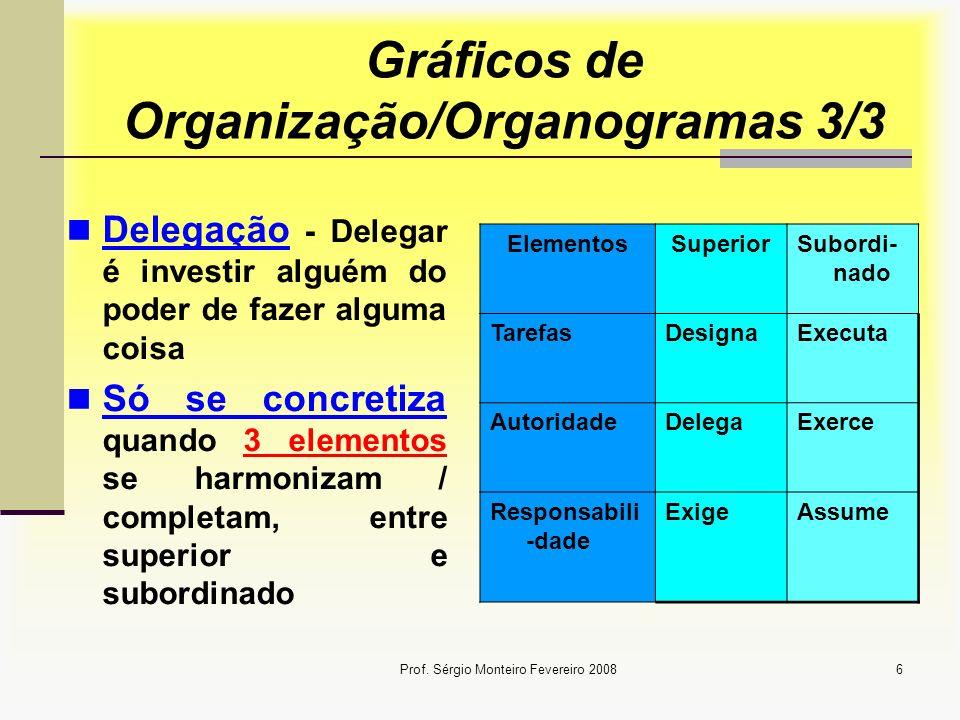 Prof. Sérgio Monteiro Fevereiro 20086 Gráficos de Organização/Organogramas 3/3 Delegação - Delegar é investir alguém do poder de fazer alguma coisa Só