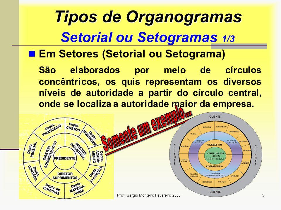 Prof. Sérgio Monteiro Fevereiro 20089 Tipos de Organogramas Tipos de Organogramas Setorial ou Setogramas 1/3 Em Setores (Setorial ou Setograma) São el