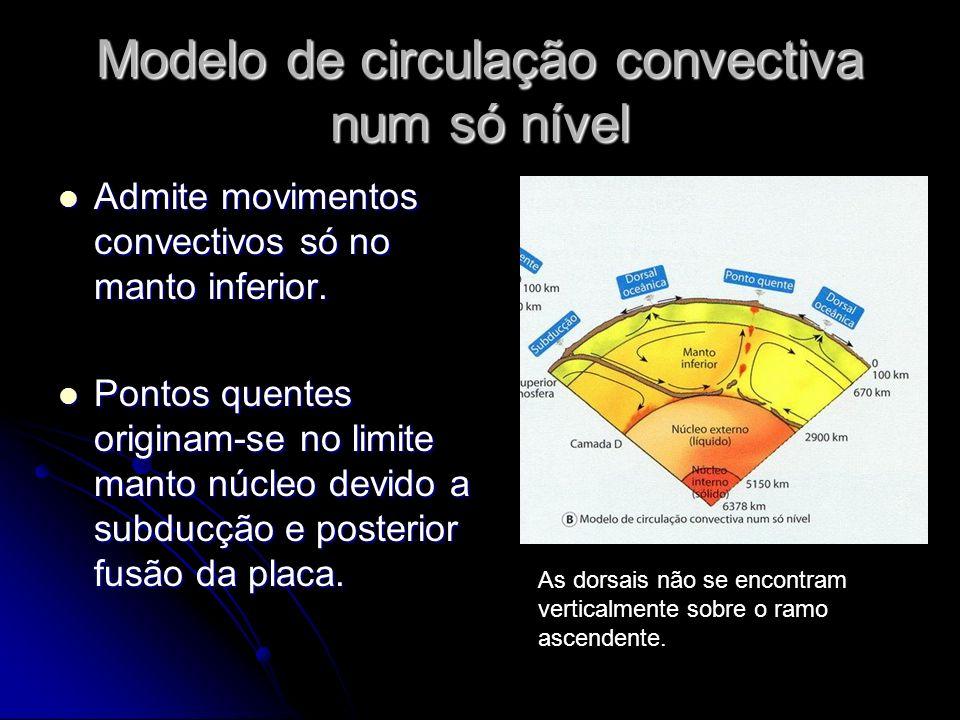 Modelo de circulação convectiva num só nível Admite movimentos convectivos só no manto inferior. Admite movimentos convectivos só no manto inferior. P