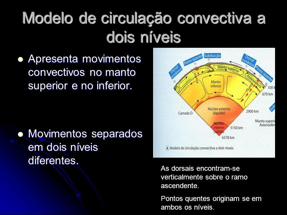 Modelo de circulação convectiva a dois níveis Apresenta movimentos convectivos no manto superior e no inferior. Apresenta movimentos convectivos no ma