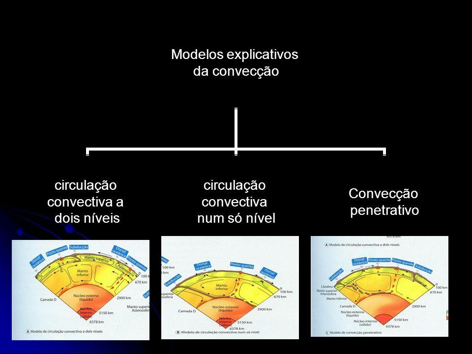 Modelos explicativos da convecção circulação convectiva a dois níveis circulação convectiva num só nível Convecção penetrativo