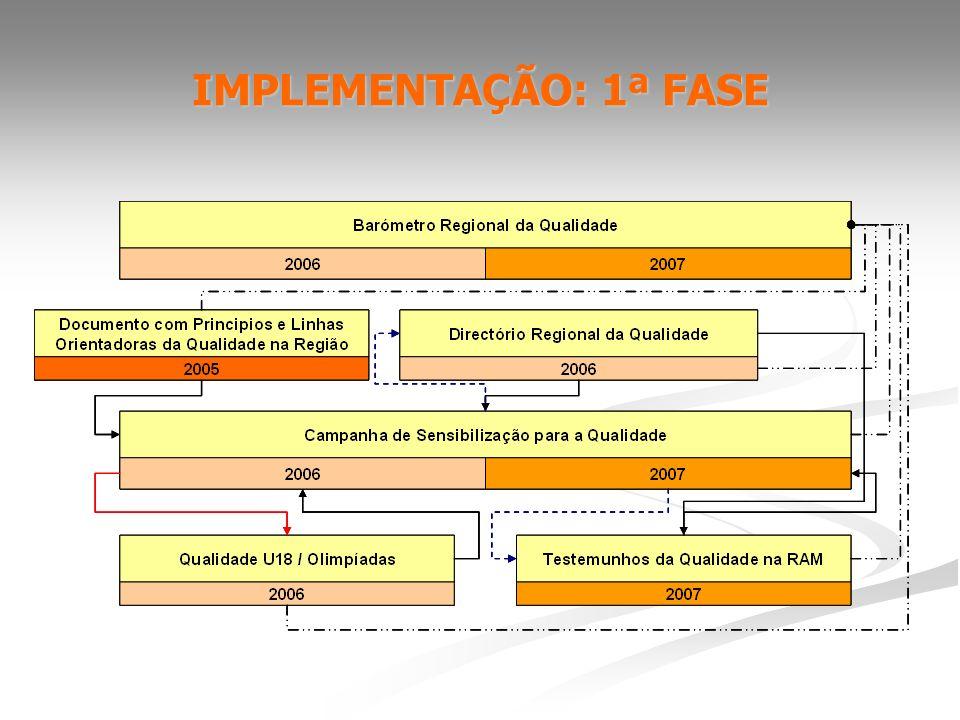 PLANO DE ACÇÃO Fazer Aprender Educar Conhecer Cumprir Simplificar Qualificar Reconhecer Inovar / Coordenar / Medir