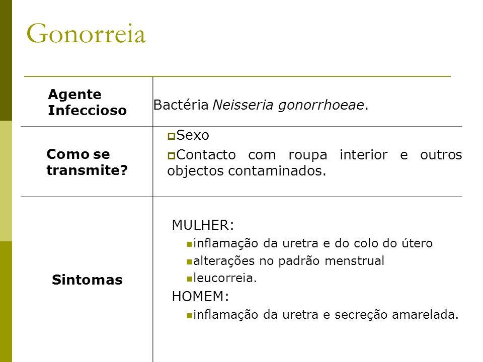 Gonorreia Agente Infeccioso Bactéria Neisseria gonorrhoeae.