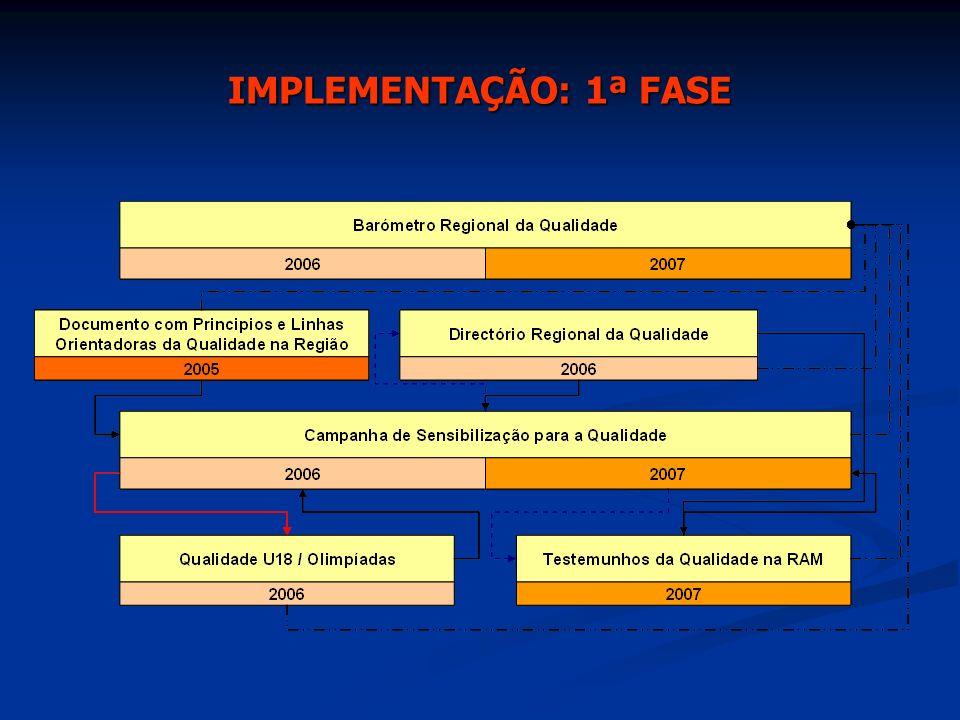IMPLEMENTAÇÃO: 1ª FASE 6 Acções a Implementar Entre 2005 e 2007 6 Acções a Implementar Entre 2005 e 2007