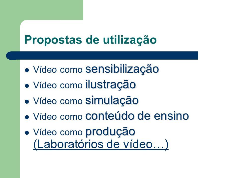 Propostas de utilização sensibilização Vídeo como sensibilização ilustração Vídeo como ilustração simulação Vídeo como simulação conteúdo de ensino Vídeo como conteúdo de ensino produção Vídeo como produção (Laboratórios de vídeo…)