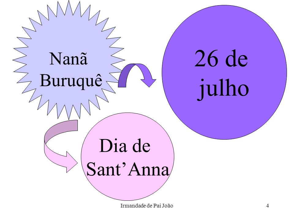 Irmandade de Pai João4 Dia de SantAnna 26 de julho Nanã Buruquê
