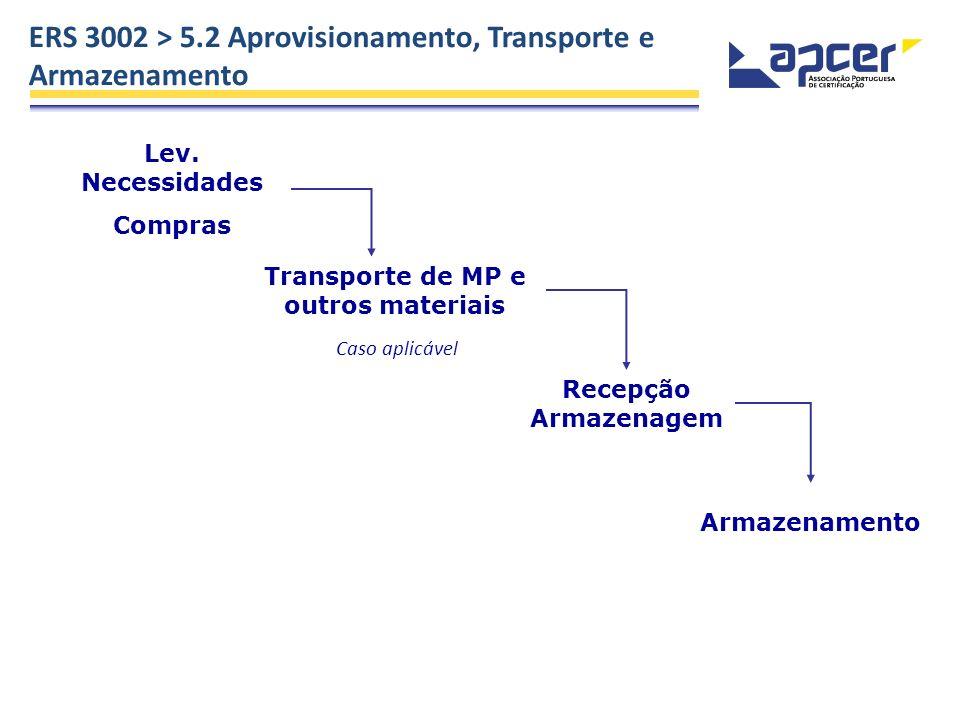 ERS 3002 > 5.2 Aprovisionamento, Transporte e Armazenamento Lev. Necessidades Compras Transporte de MP e outros materiais Recepção Armazenagem Armazen
