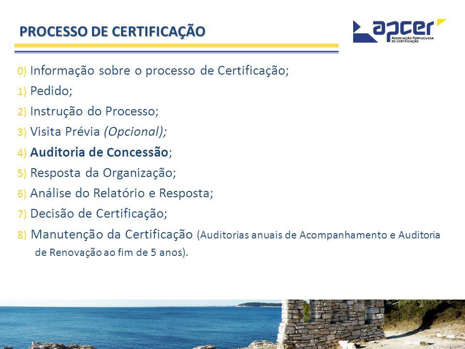 0) Informação sobre o processo de Certificação; 1) Pedido; 2) Instrução do Processo; 3) Visita Prévia (Opcional); 4) Auditoria de Concessão; 5) Respos
