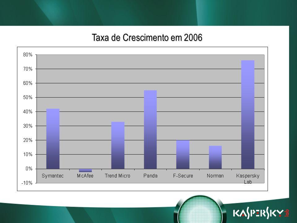 Встреча в верхах: нам покоряются любые высоты! Taxa de Crescimento em 2006