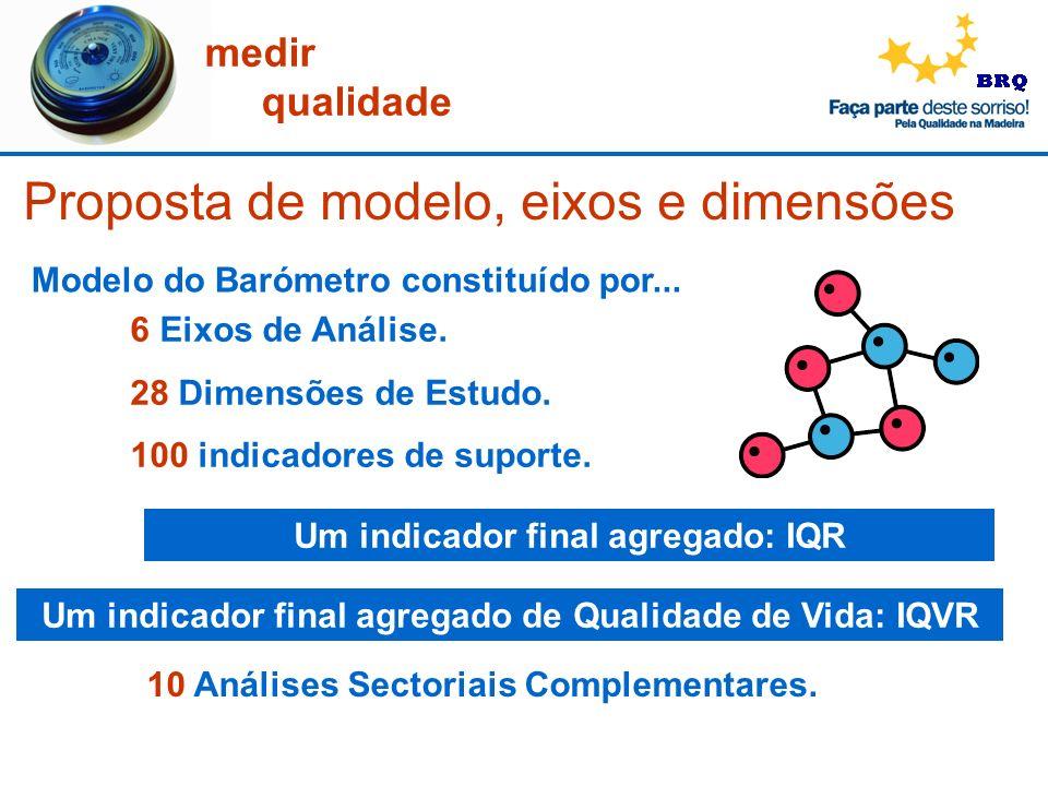 medir qualidade Proposta de modelo, eixos e dimensões Modelo do Barómetro constituído por... 6 Eixos de Análise. 28 Dimensões de Estudo. 100 indicador