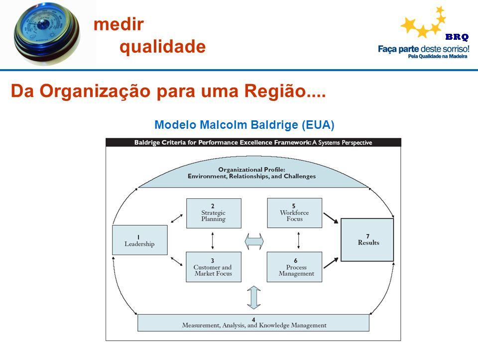 medir qualidade Modelo Malcolm Baldrige (EUA) Da Organização para uma Região....