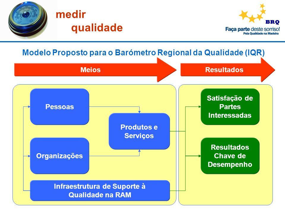 medir qualidade Modelo Proposto para o Barómetro Regional da Qualidade (IQR) Pessoas Organizações Produtos e Serviços Satisfação de Partes Interessada