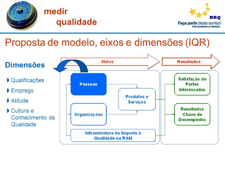 medir qualidade Proposta de modelo, eixos e dimensões (IQR) Dimensões Qualificações Emprego Atitude Cultura e Conhecimento da Qualidade
