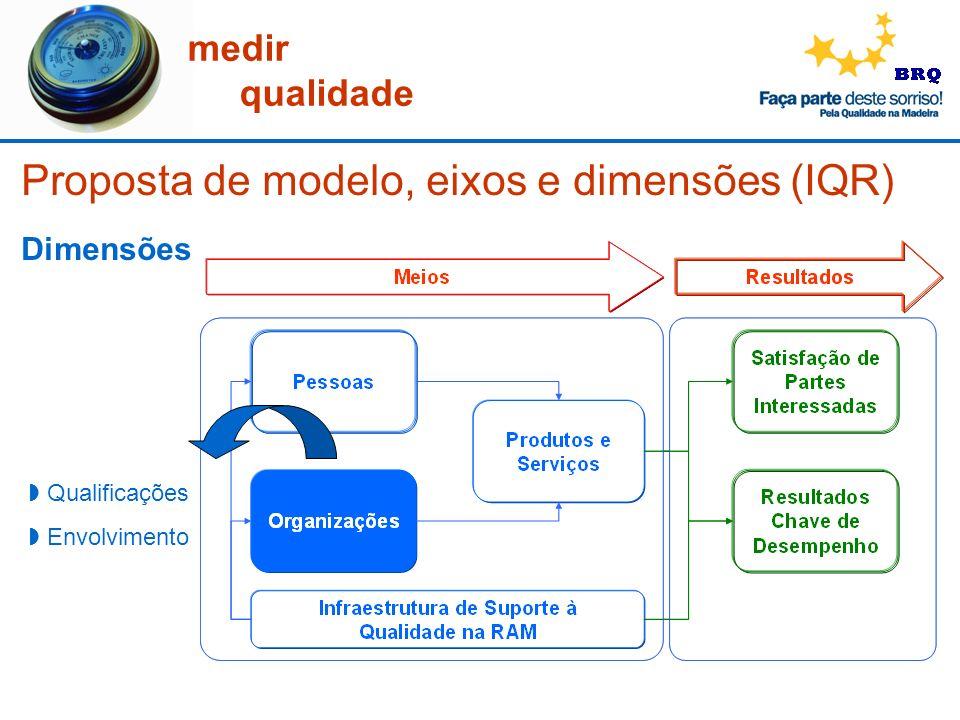 medir qualidade Proposta de modelo, eixos e dimensões (IQR) Dimensões Qualificações Envolvimento