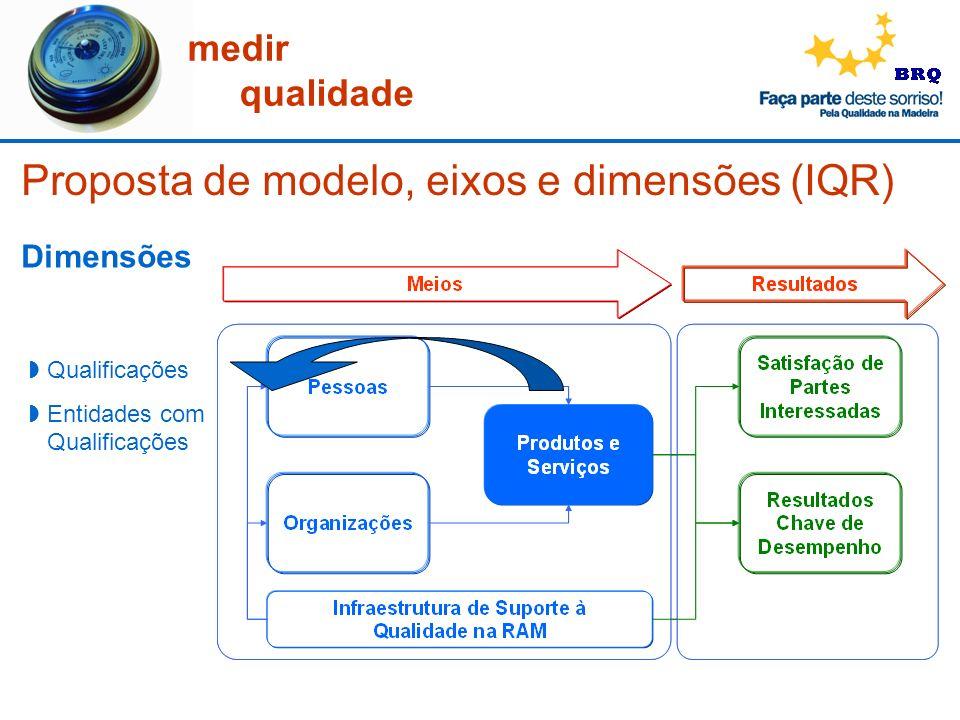 medir qualidade Dimensões Qualificações Entidades com Qualificações Proposta de modelo, eixos e dimensões (IQR)
