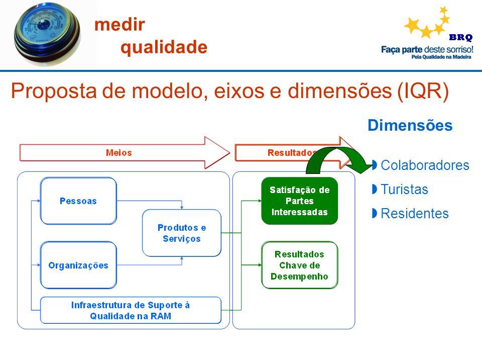medir qualidade Dimensões Colaboradores Turistas Residentes Proposta de modelo, eixos e dimensões (IQR)