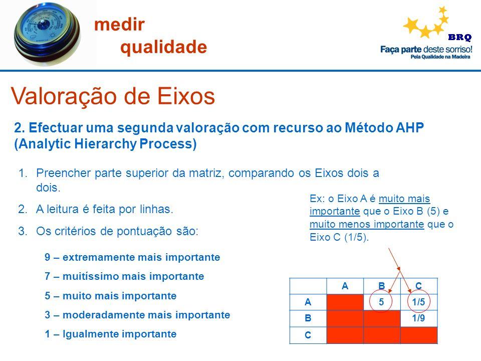 medir qualidade Valoração de Eixos 1.Preencher parte superior da matriz, comparando os Eixos dois a dois. 2.A leitura é feita por linhas. 3.Os critéri