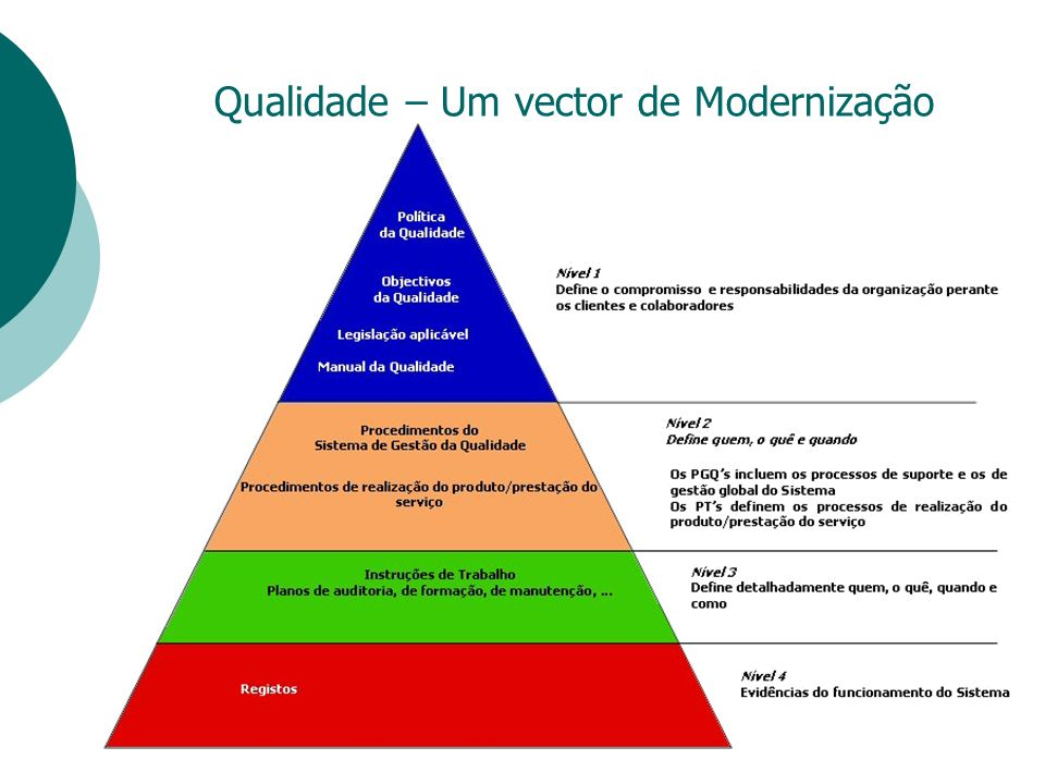 Qualidade – Um vector de Modernização