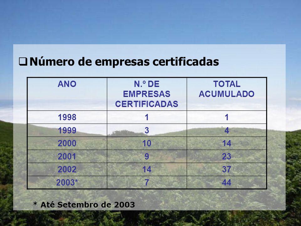 Número de empresas certificadas ANON.º DE EMPRESAS CERTIFICADAS TOTAL ACUMULADO 199811 199934 20001014 2001923 20021437 2003*744 * Até Setembro de 2003