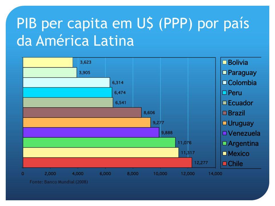PIB per capita em U$ (PPP) por país da América Latina Fonte: Banco Mundial (2008)