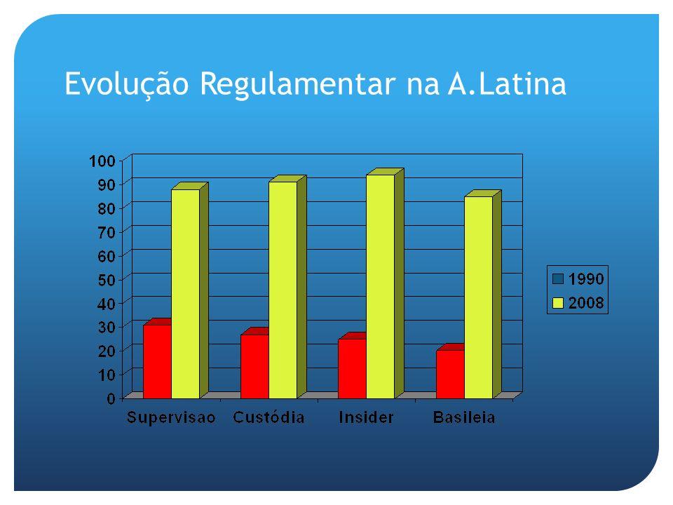 Evolução Regulamentar na A.Latina