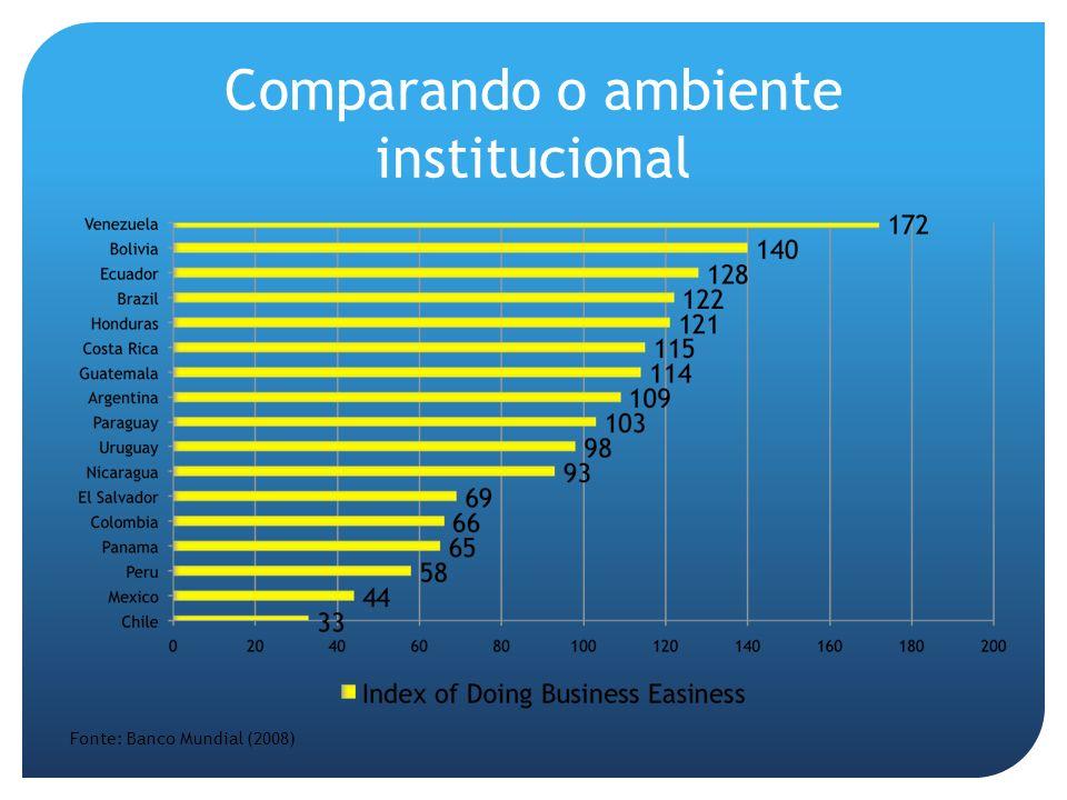 Comparando o ambiente institucional Fonte: Banco Mundial (2008)