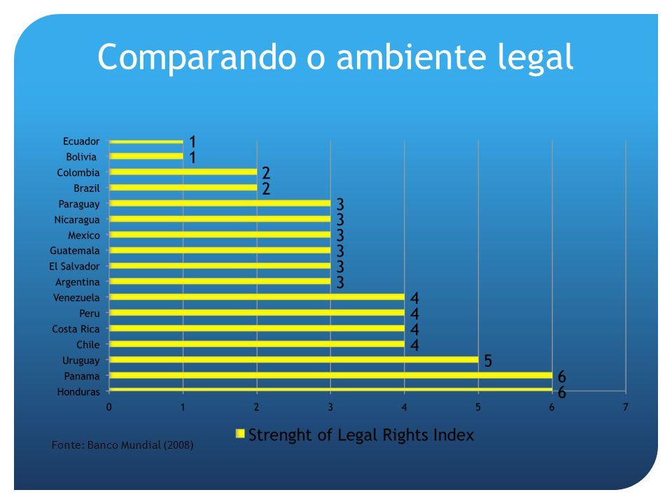 Comparando o ambiente legal Fonte: Banco Mundial (2008)