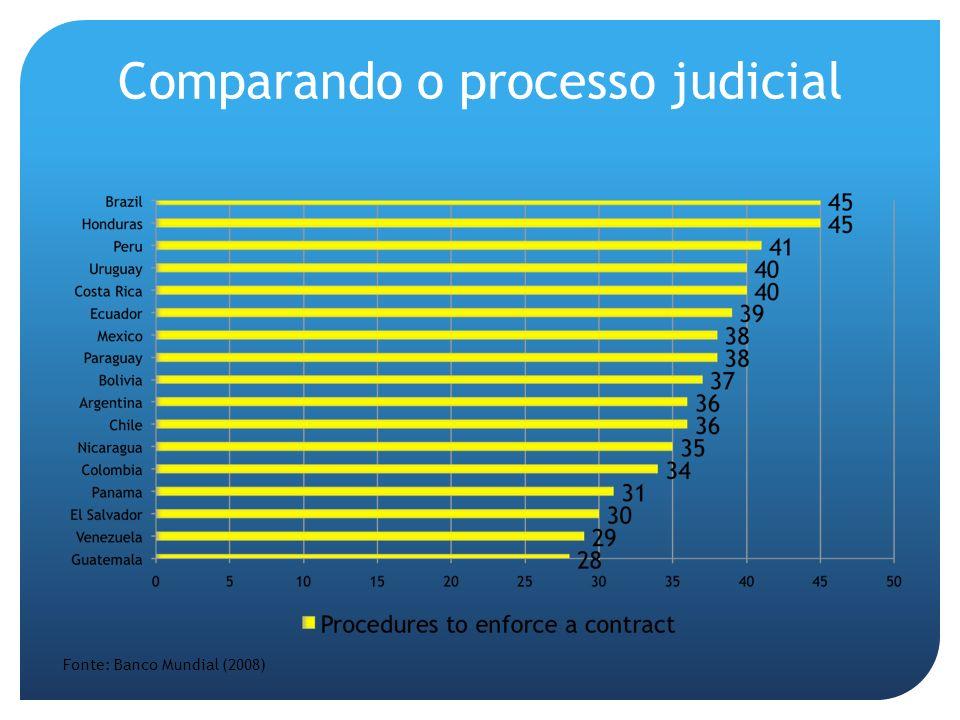 Comparando o processo judicial Fonte: Banco Mundial (2008)