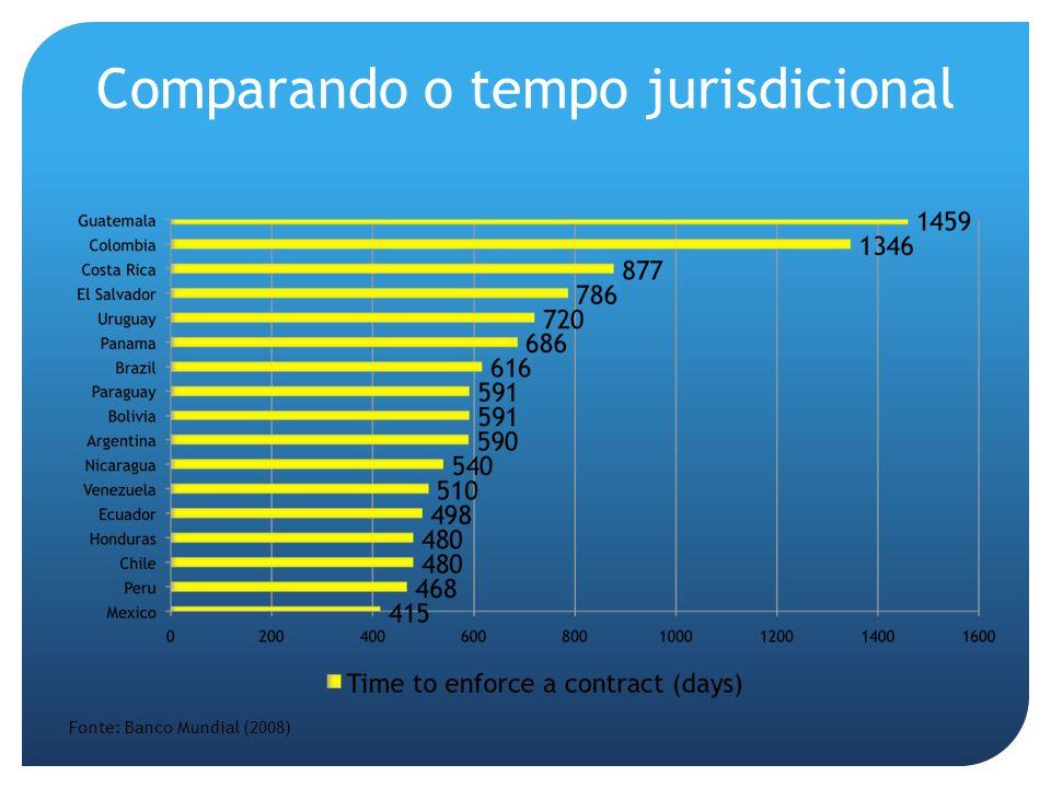 Comparando o tempo jurisdicional Fonte: Banco Mundial (2008)