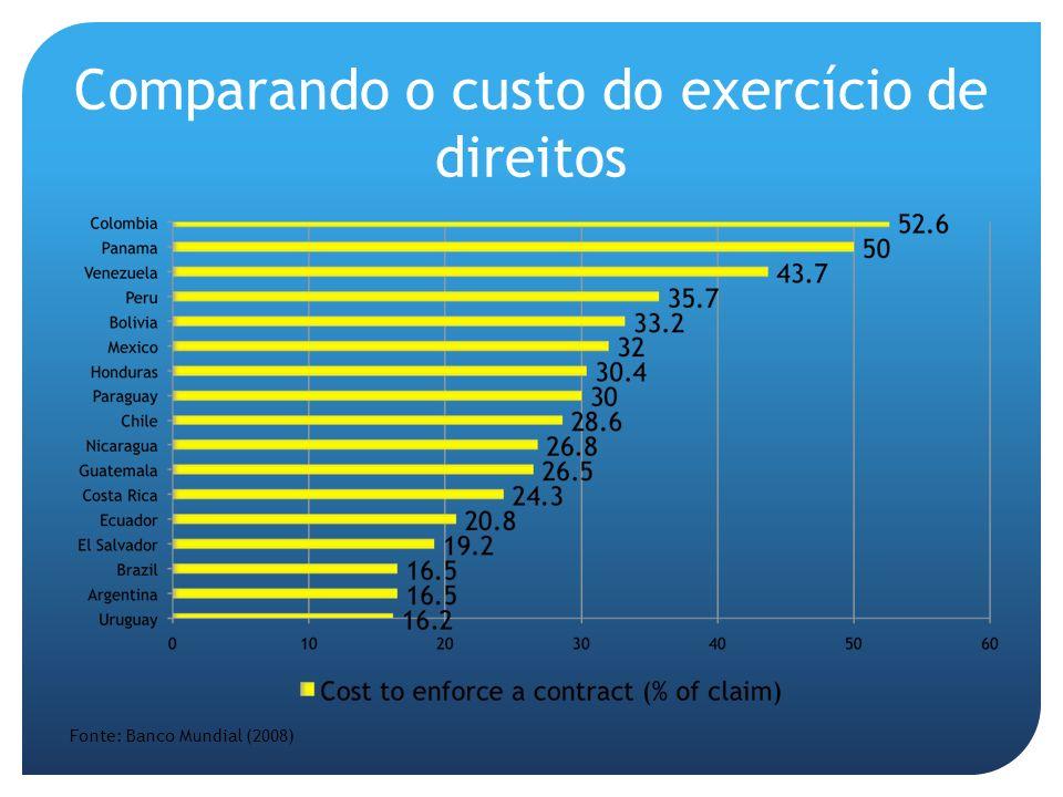 Comparando o custo do exercício de direitos Fonte: Banco Mundial (2008)
