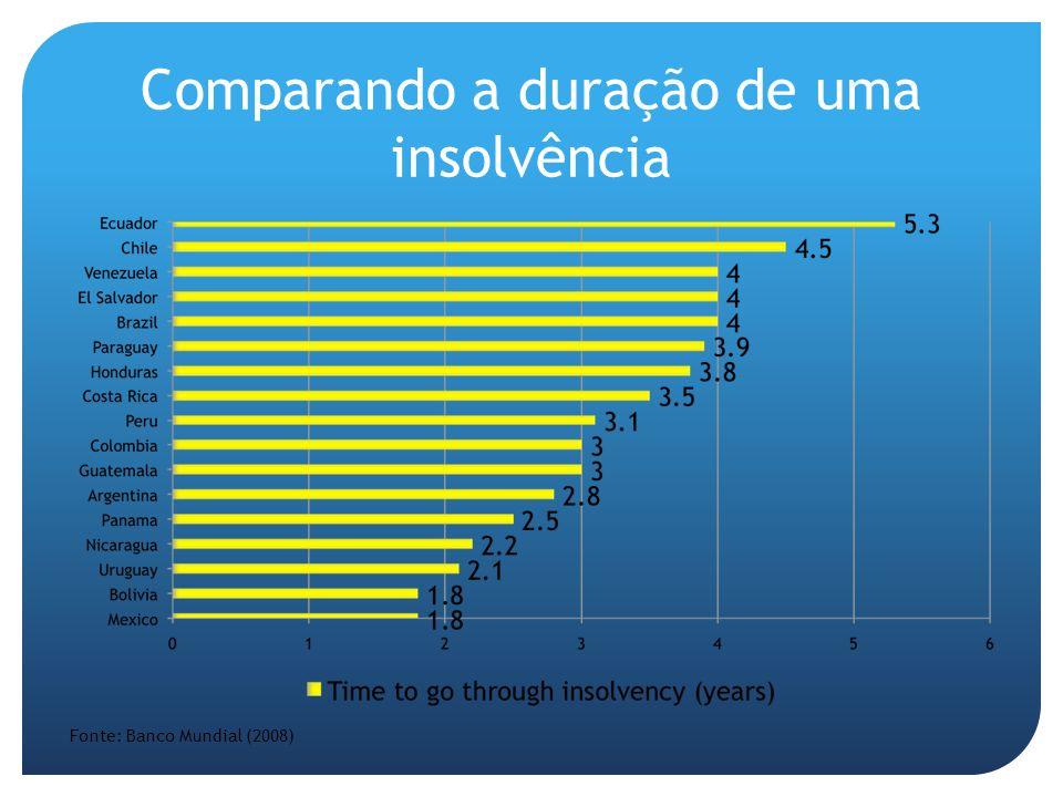 Comparando a duração de uma insolvência Fonte: Banco Mundial (2008)