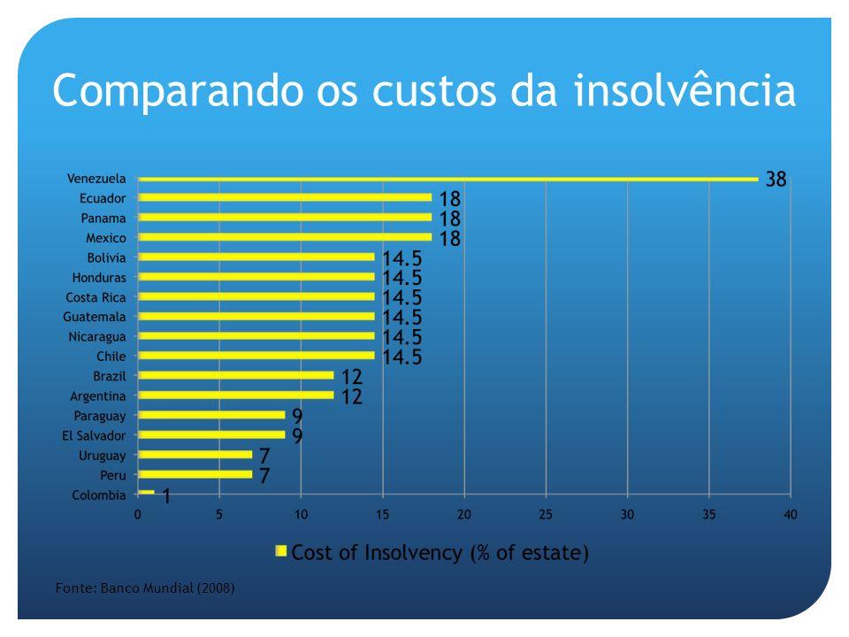 Comparando os custos da insolvência Fonte: Banco Mundial (2008)