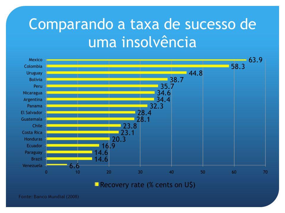 Comparando a taxa de sucesso de uma insolvência Fonte: Banco Mundial (2008)