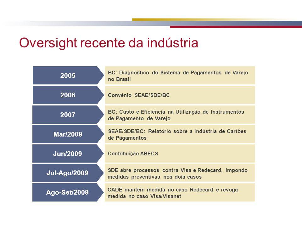 Oversight recente da indústria 2005 BC: Diagnóstico do Sistema de Pagamentos de Varejo no Brasil 2006 Convênio SEAE/SDE/BC 2007 BC: Custo e Eficiência