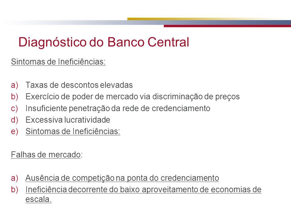 Diagnóstico do Banco Central Sintomas de Ineficiências: a)Taxas de descontos elevadas b)Exercício de poder de mercado via discriminação de preços c)In