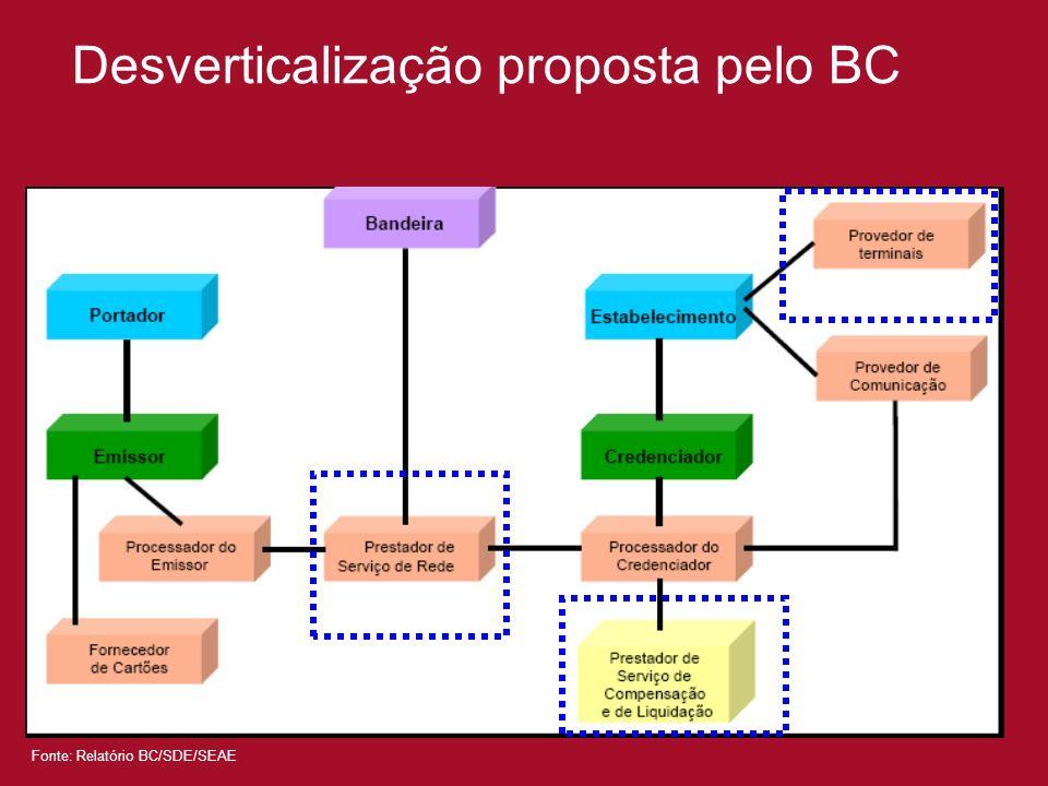 Desverticalização proposta pelo BC Fonte: Relatório BC/SDE/SEAE