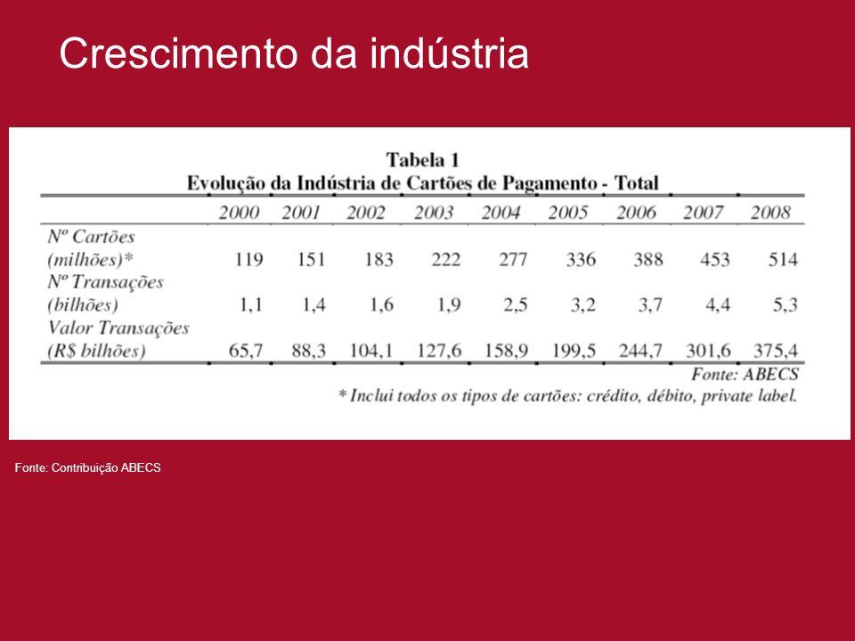 Crescimento da indústria Fonte: Contribuição ABECS