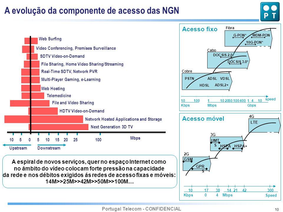 Portugal Telecom - CONFIDENCIAL 10 A espiral de novos serviços, quer no espaço Internet como no âmbito do vídeo colocam forte pressão na capacidade da