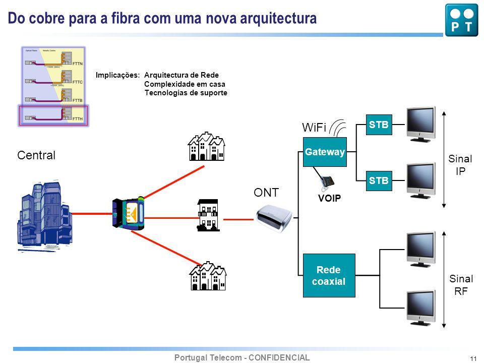 Portugal Telecom - CONFIDENCIAL 11 Sinal RF STB ONT WiFi Gateway VOIP Rede coaxial Sinal IP Central Do cobre para a fibra com uma nova arquitectura Im