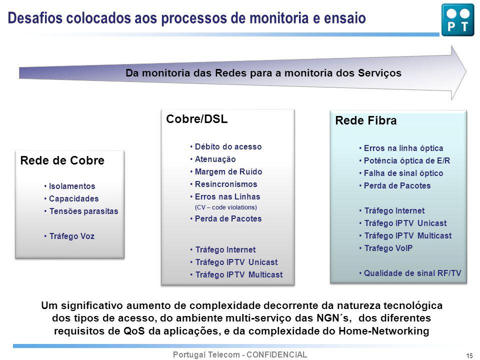 Portugal Telecom - CONFIDENCIAL 15 Desafios colocados aos processos de monitoria e ensaio Rede de Cobre Isolamentos Capacidades Tensões parasitas Tráf