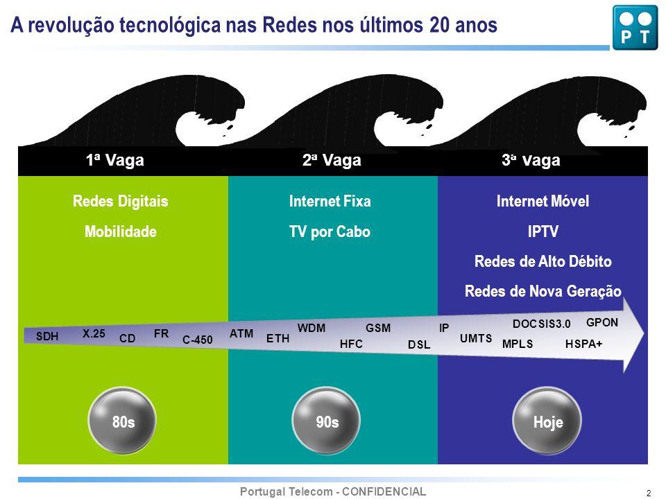 Portugal Telecom - CONFIDENCIAL 2 1ª Vaga2ª Vaga3ª Vaga Redes Digitais Mobilidade Internet Fixa TV por Cabo Internet Móvel IPTV Redes de Alto Débito R