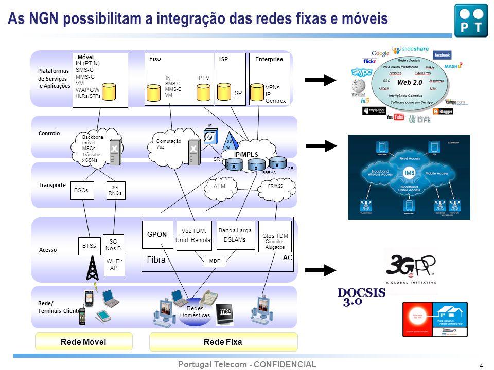 Portugal Telecom - CONFIDENCIAL 4 Transporte Rede/ Terninais Cliente Redes Domésticas Controlo Acesso Rede Móvel Rede Fixa Voz TDM: Unid. Remotas Ctos
