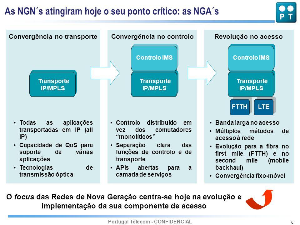 Portugal Telecom - CONFIDENCIAL 6 Convergência no transporteConvergência no controloRevolução no acesso Todas as aplicações transportadas em IP (all I