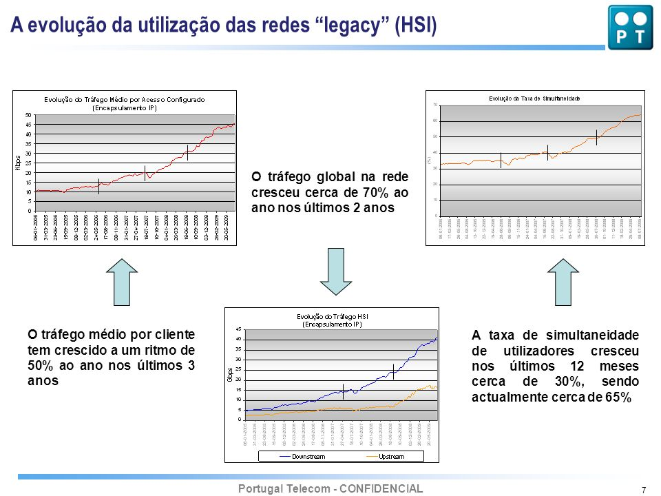 Portugal Telecom - CONFIDENCIAL 7 A evolução da utilização das redes legacy (HSI) O tráfego médio por cliente tem crescido a um ritmo de 50% ao ano no