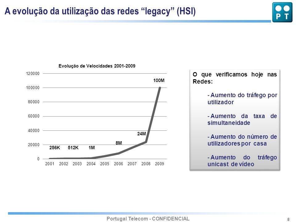 Portugal Telecom - CONFIDENCIAL 8 A evolução da utilização das redes legacy (HSI) 256K512K1M 8M 24M 100M O que verificamos hoje nas Redes: - Aumento d
