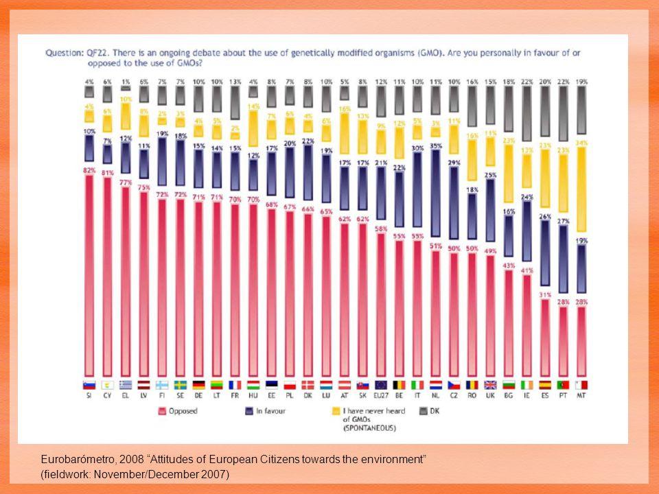 Eurobarómetro, 2008 Attitudes of European Citizens towards the environment (fieldwork: November/December 2007)