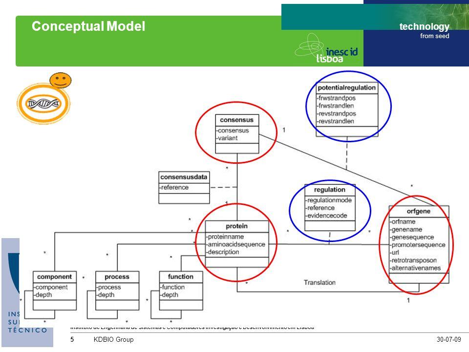 Instituto de Engenharia de Sistemas e Computadores Investigação e Desenvolvimento em Lisboa technology from seed 30-07-09KDBIO Group5 Conceptual Model